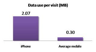 Data Use per Visit