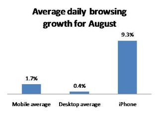 Daily Browsing Growth