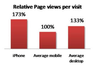 Relative Page Views per Visit